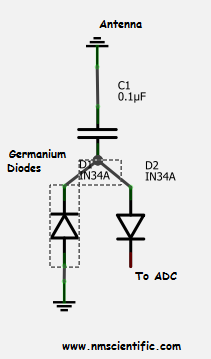 Simple Germanium diode reciever